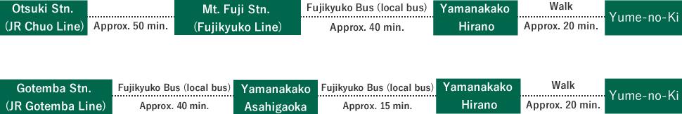 図:夢野樹へ電車でお越しの場合の経路