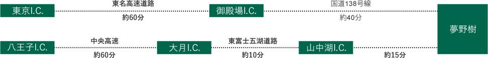 図:夢野樹へお車でお越しの場合の経路(東京方面から)