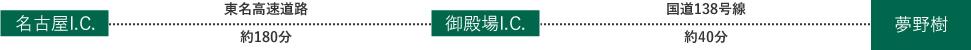 図:夢野樹へお車でお越しの場合の経路(名古屋方面から)